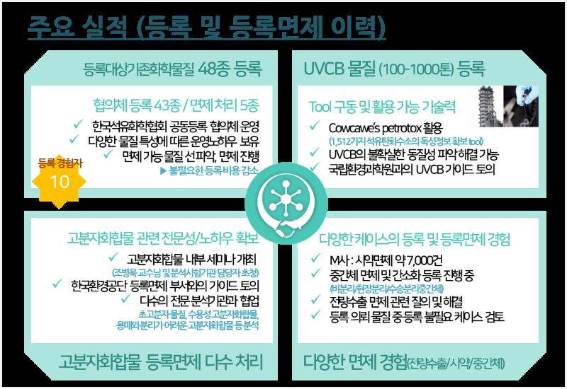 공동등록 주요 실적(수정_200313).png